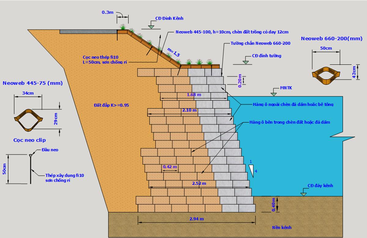 Trường hợp gia cố bảo vệ mái kênh có độ dốc đứng